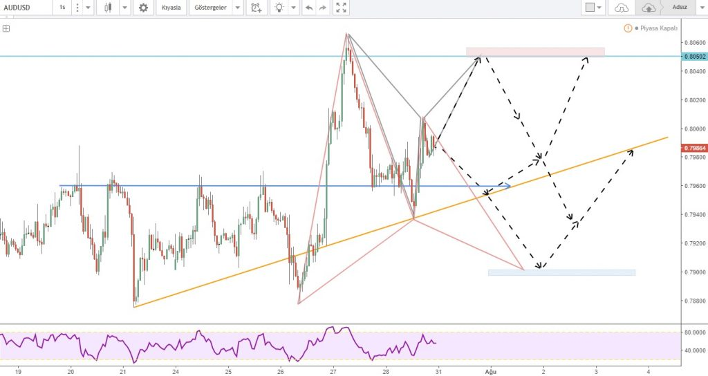 AUDUSD Chart trading opportunities