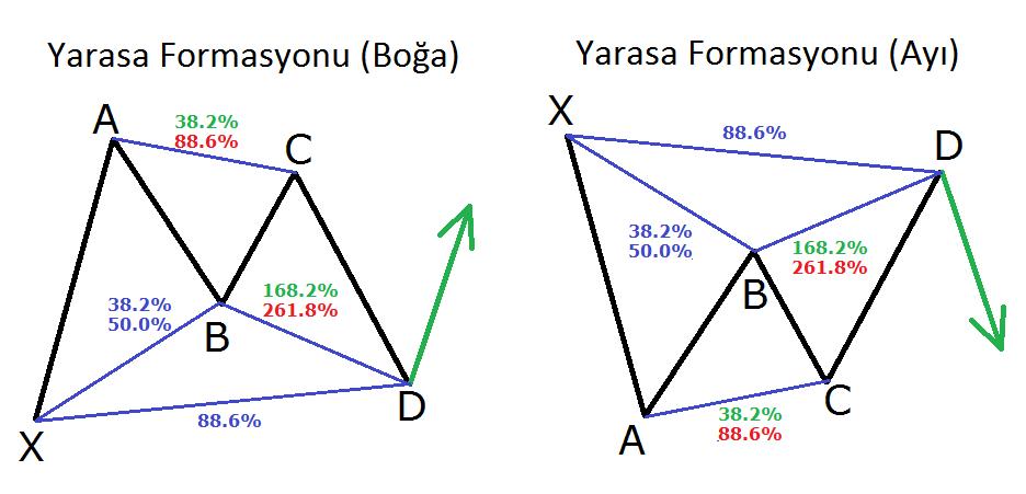 BAT Formasyonu - Grafik Formasyonları