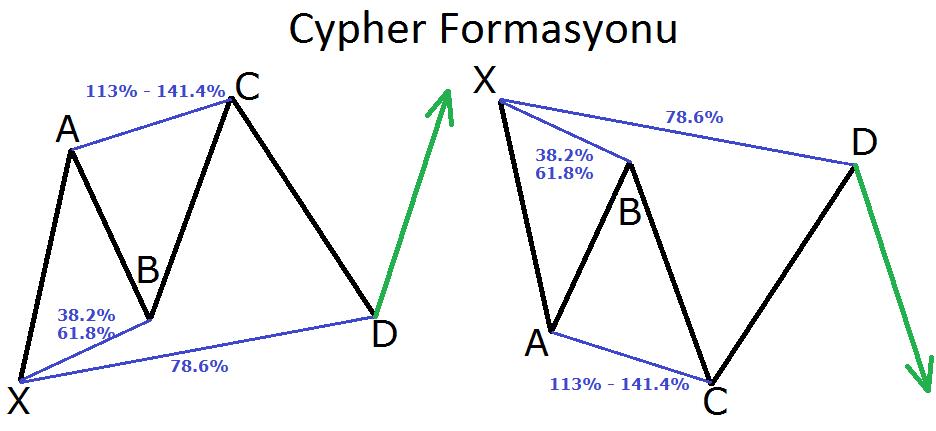 Cypher Formasyonu - Grafik Formasyonlar