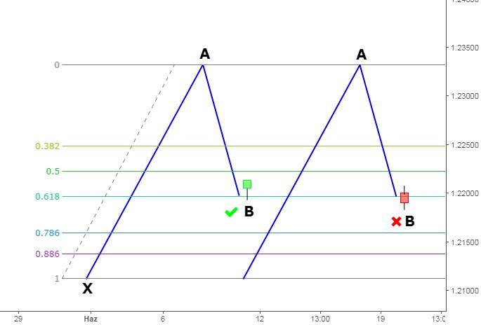 Cypher formasyonu b noktası