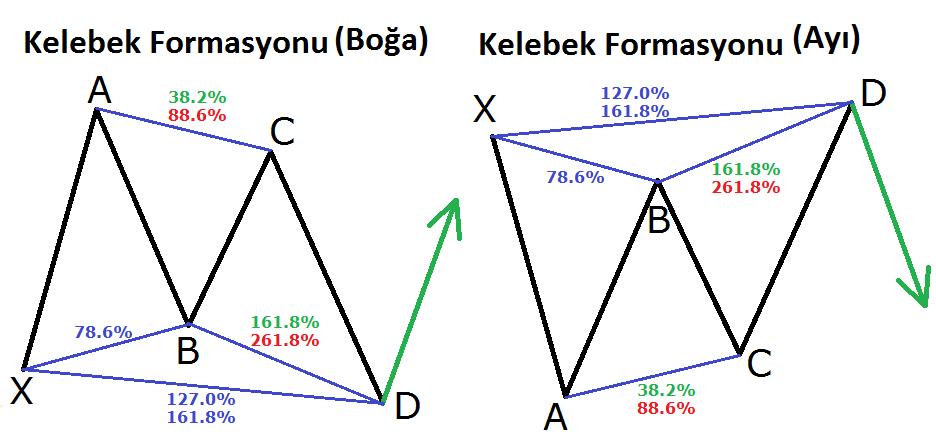 Butterfly Formasyonu - Grafik Formasyonları