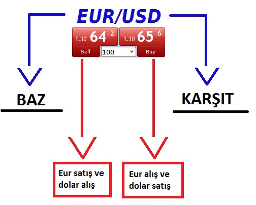 forex nedir - doviz kurları - pariteler - dolar tl - euro tl