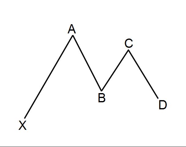 Formasyonlar forex