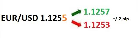 pip nedir - nasıl hesaplanır - forex nedir - forex piyasaları