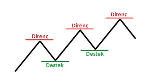 teknik analiz destek direnç seviyeleri çizimi