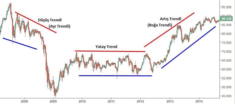 teknik analiz ayı-boğa trendi yatay trend