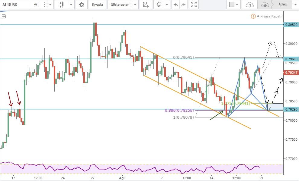 AUDUSD Forex Market Forecast