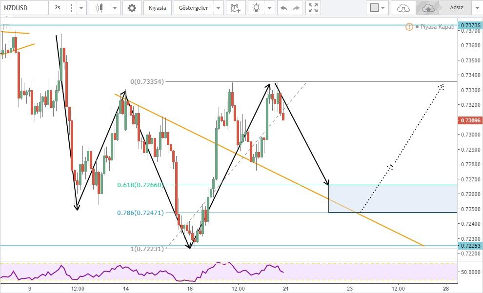NZDUSD Forex Market Forcast